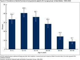 CDC_chart_prevalence_fluorosis